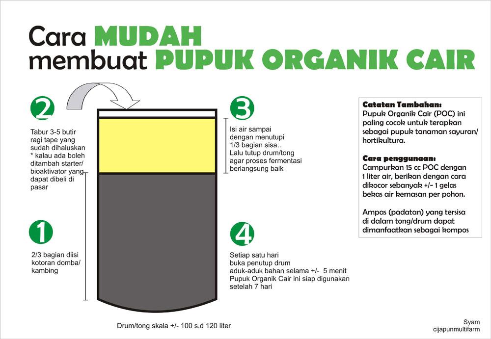 Cara Membuat Pupuk Organik Cair (MOL) dan Kompos – waras farm