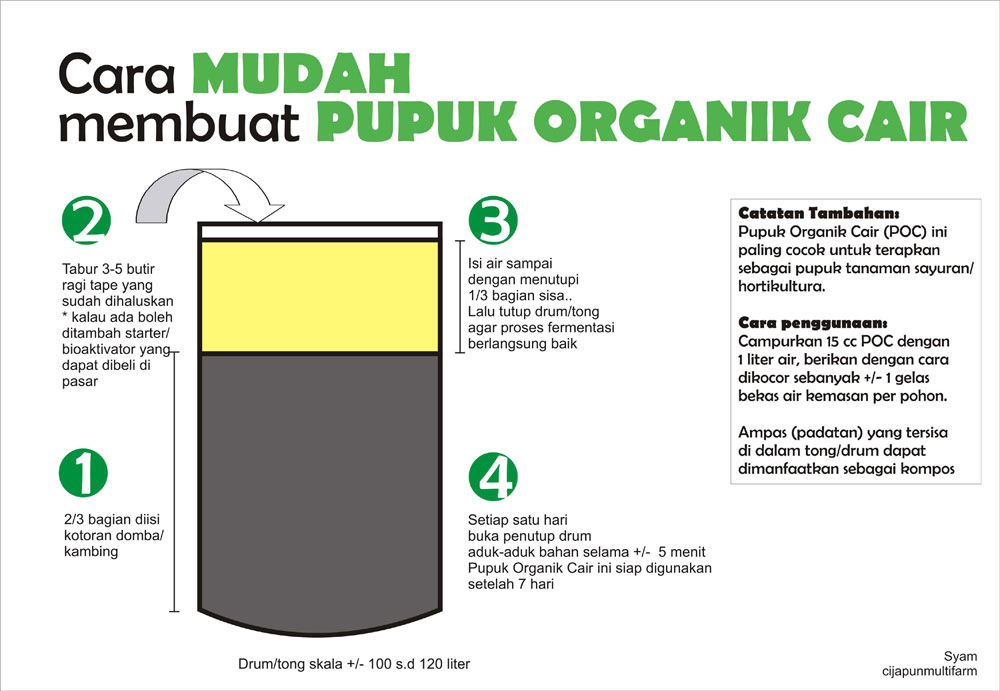 Cara Mudah Membuat Pupuk Organik Cair Dari Limbah Rumah Tangga
